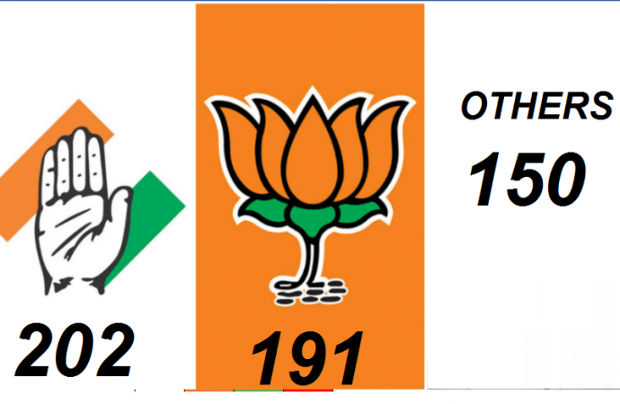 2019 Election- Prediction by State BJP (191) UPA (202) Others (150)