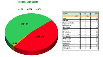 ജില്ല തിരിച്ചുള്ള ഫലങ്ങളുമായി KERALAM.COM  സർവേ : UDF  (71  ), LDF (67 )  ഒപ്പത്തിനൊപ്പം  BJP ക്ക് 2 സീറ്റ് -UDF ഭരണം നിലനിർത്തും