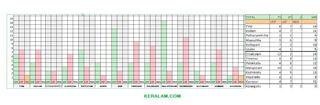 Election-Keralam2