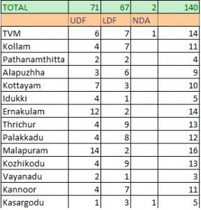 Election-Keralam3